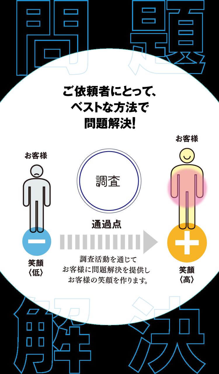 日本探偵社名古屋本部の提案力