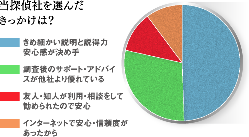 当探偵社のお客様の統計グラフ